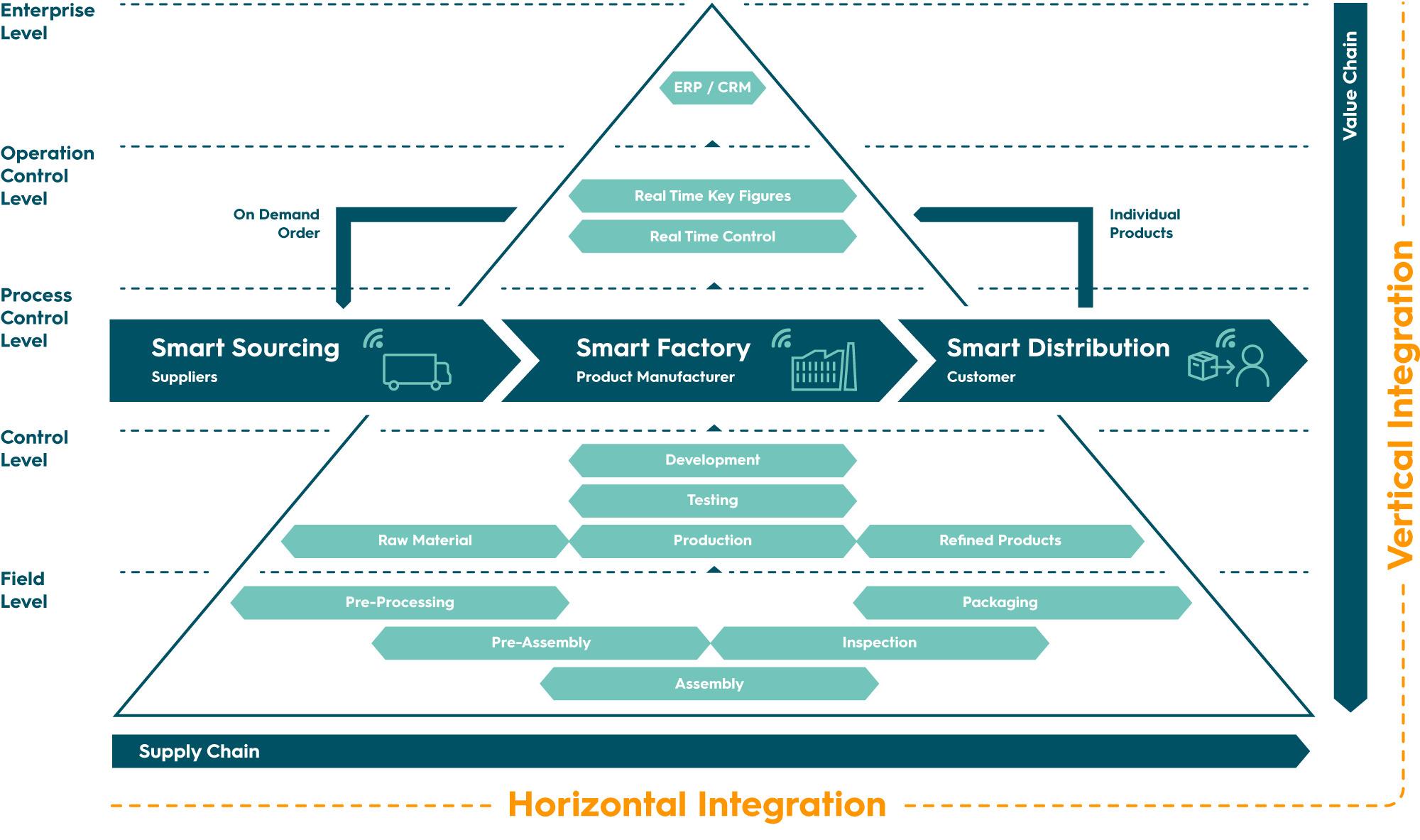 Vertikale und horizontale IloT-Integration; IloT-Ökosystem