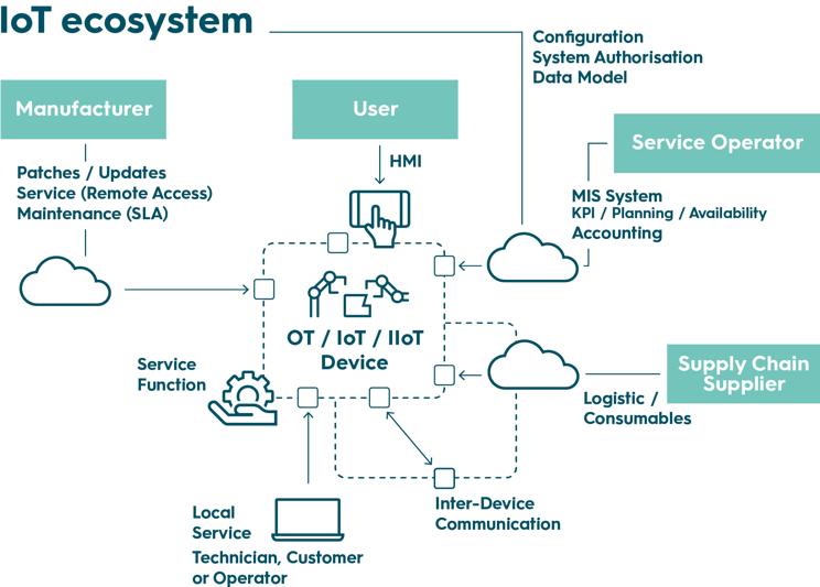 052_CyOneIoTEcosystem