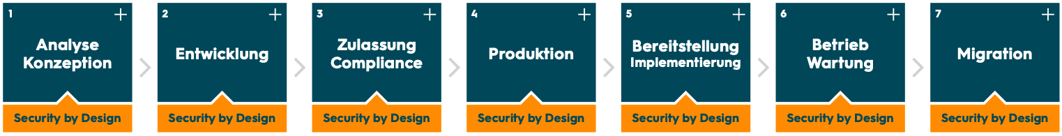 IoT Security; Security by Design; IoT Product Lifecycle