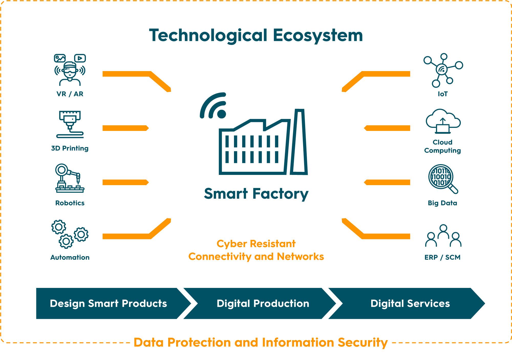 Smart Factory; Datensicherheit