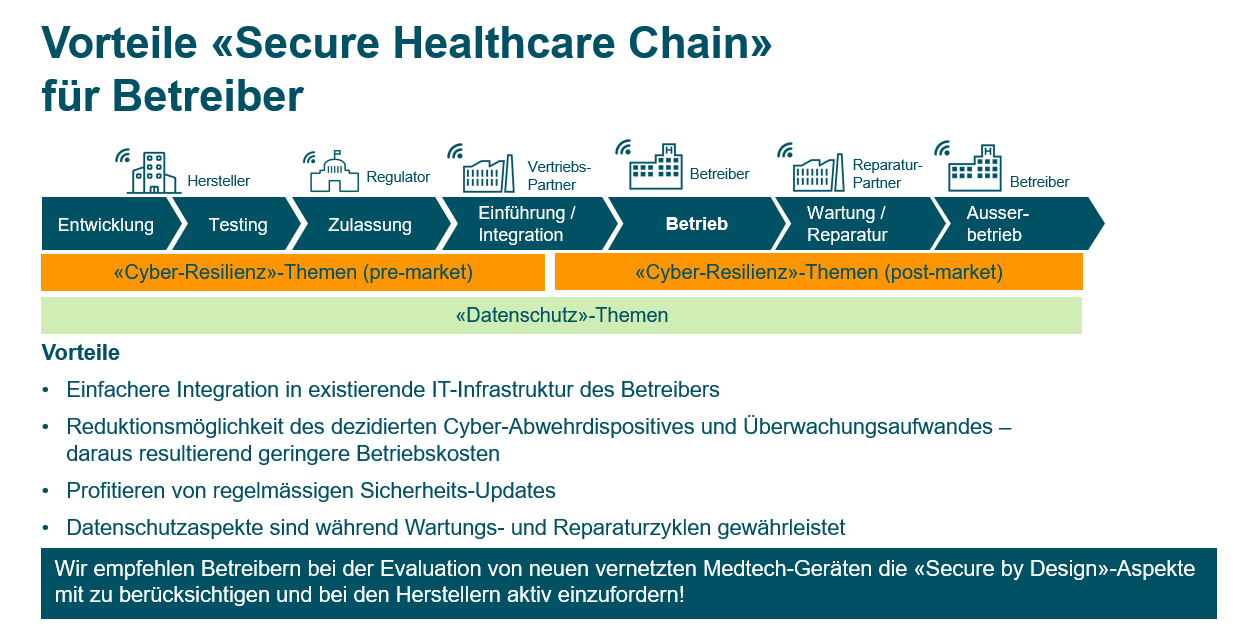Secure Healthcare Chain; Product Cyber Security; Smart Healthcare