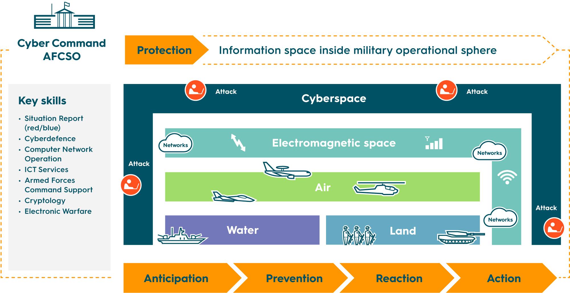 Cyber Security; Cyber Defence; Cyber-Sourveränität