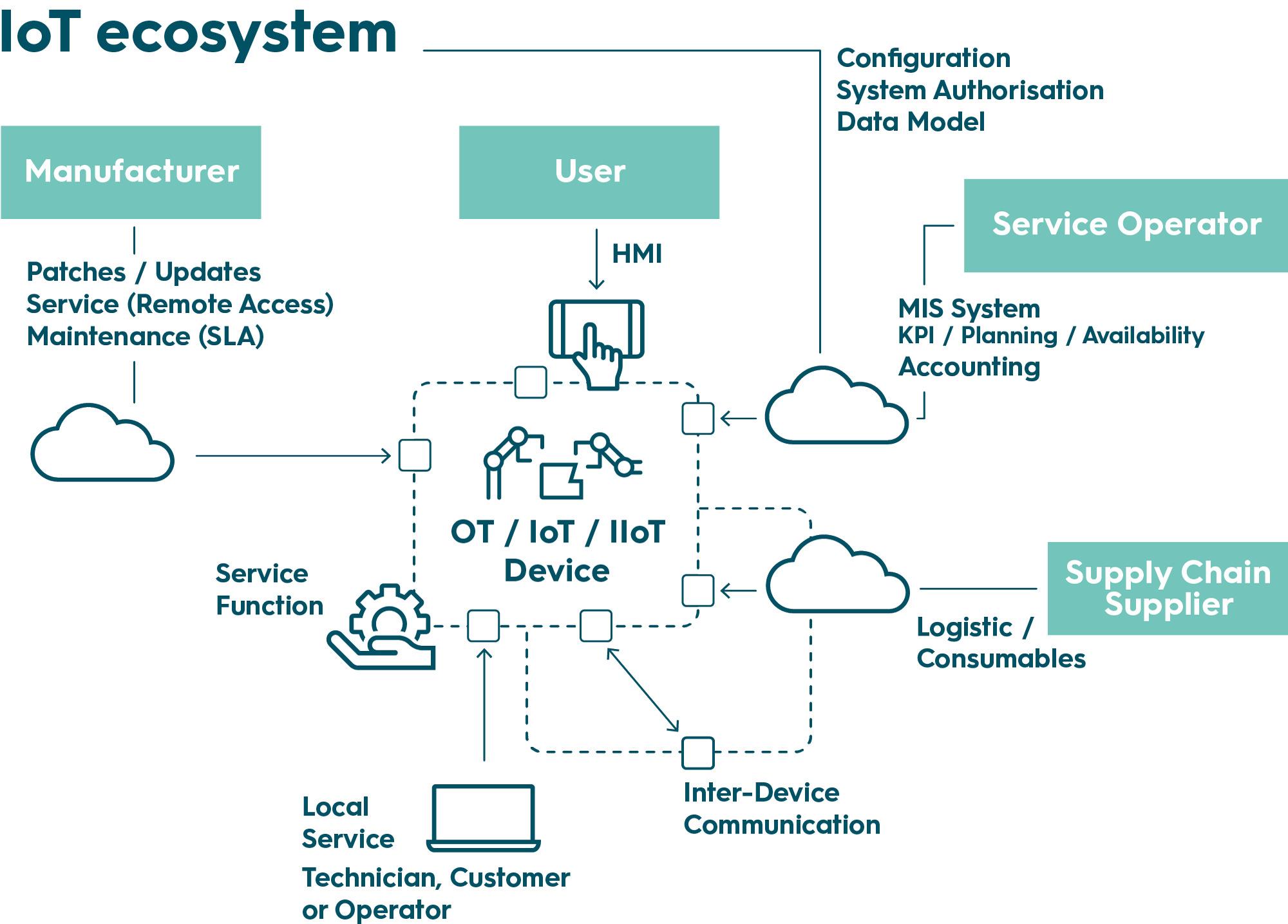 Grafik IoT Ökosystem png