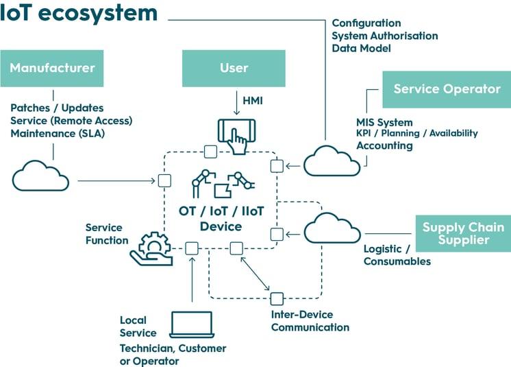 IoT-Oekosystem