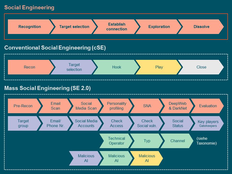 Social_Engineering_petrol